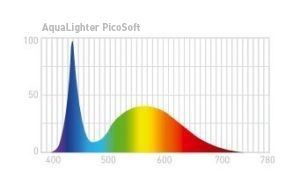 grafico picosoft ledlight